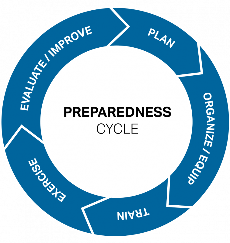 Preparedness Cycle 5
